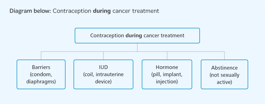 Contraception during cancer treatment