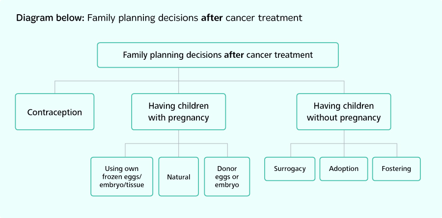 Family planning decisions after cancer treatment