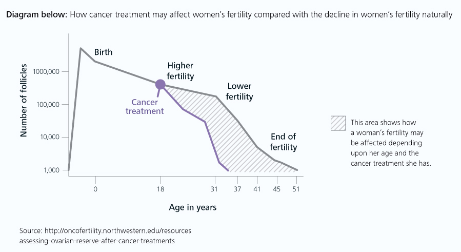 cancer treatment affects on fertility